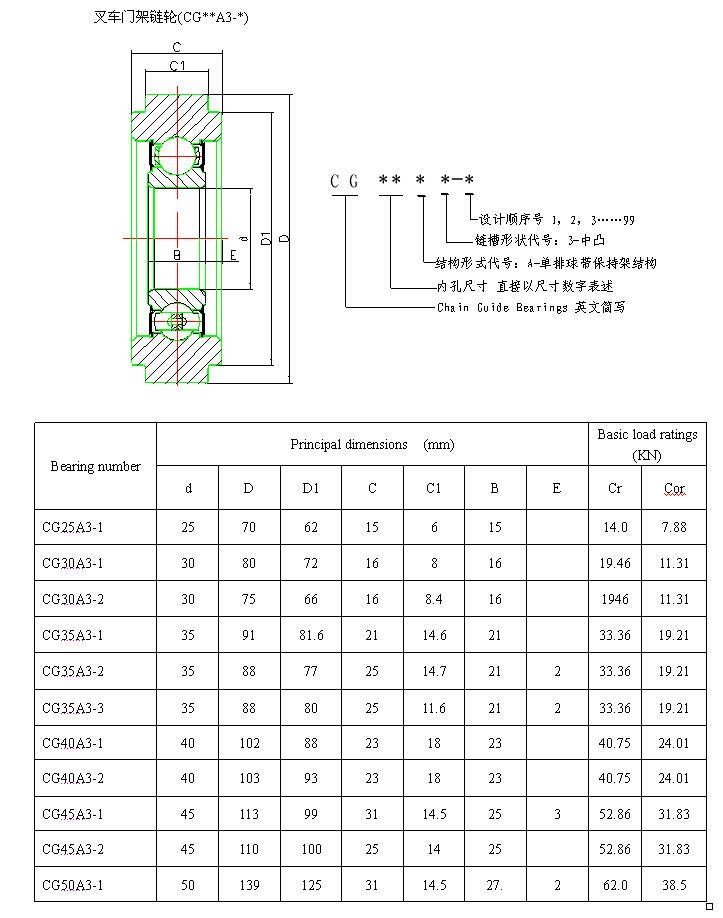 CG25A3-1 |  CG30A3-1 |  CG30A3-2 |  CG35A3-1 |  CG35A3-2 |  CG35A3-3 |  CG40A3-1 |  CG40A3-2 |  CG45A3-1 |  CG45A3-2 |  CG50A3-1 |