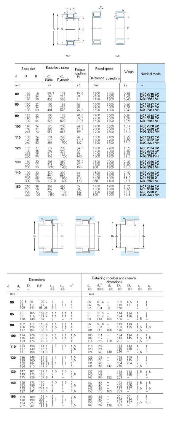 NCF 2916 CV |  NCF 2917 CV |  NCF 2918 CV |  NCF 2920 CV |  NCF 2922 CV |  NCF 2924 CV |  NCF 2926 CV |  NCF 2928 CV |  NCF 2930 CV |  NCF 3016 CV |  NCF 3017 CV |  NCF 3018 CV |  NCF 3020 CV |  NCF 3022 CV |  NCF 3024 CV |  NCF 3026 CV |  NCF 3028 CV |  NCF 3030 CV |  NJG 2316 VH |  NJG 2317 VH |  NJG 2318 VH |  NJG 2320 VH |  NJG 2322 VH |  NJG 2324 VH |  NJG 2326 VH |  NJG 2328 VH |  NJG 2330 VH |  NCF 2224 V |  NCF 2228 V |  NCF 2230 V |