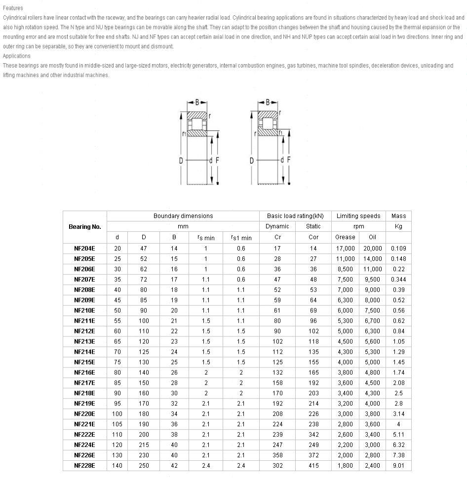 NF204E |  NF205E |  NF206E |  NF207E |  NF208E |  NF209E |  NF210E |  NF211E |  NF212E |  NF213E |  NF214E |  NF215E |  NF216E |  NF217E |  NF218E |  NF219E |  NF220E |  NF221E |  NF222E |  NF224E |  NF226E |  NF228E |
