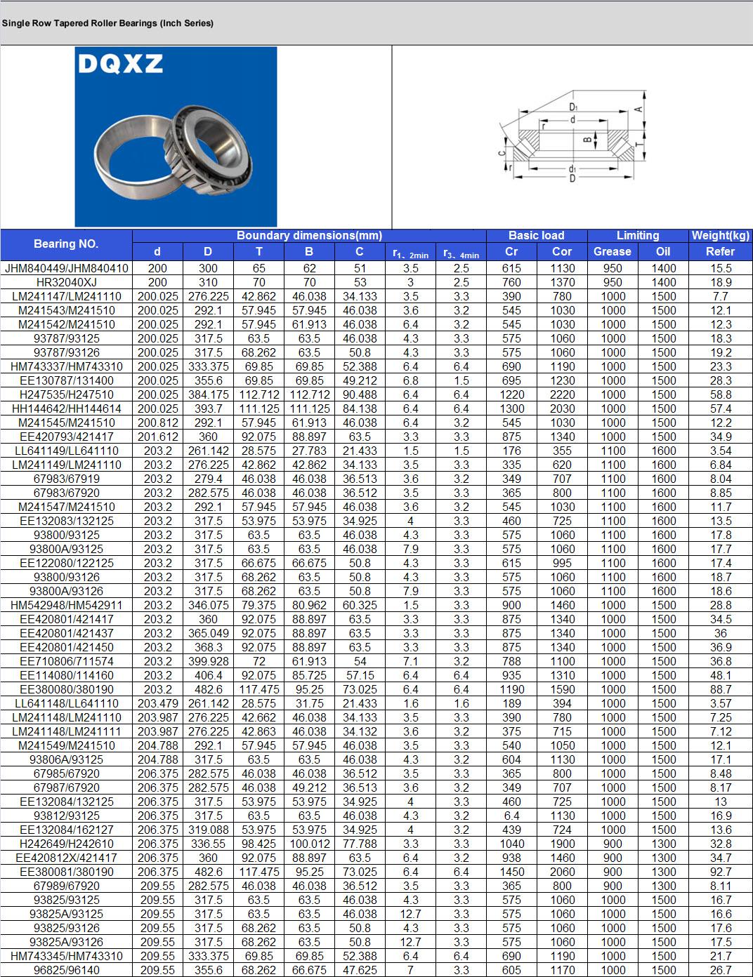 JHM840449/JHM840410 | HR32040XJ | LM241147/LM241110 | M241543/M241510 | M241542/M241510 | 93787/93125 | 93787/93126 | HM743337/HM743310 | EE130787/131400 | H247535/H247510 | HH144642/HH144614 | M241545/M241510 | EE420793/421417 | LL641149/LL641110 | LM241149/LM241110 | 67983/67919 | 67983/67920 | M241547/M241510 | EE132083/132125 | 93800/93125 | 93800A/93125 | EE122080/122125 | 93800/93126 | 93800A/93126 | HM542948/HM542911 | EE420801/421417 | EE420801/421437 | EE420801/421450 | EE710806/711574 | EE114080/114160 | EE380080/380190 | LL641148/LL641110 | LM241148/LM241110 | LM241148/LM241111 | M241549/M241510 | 93806A/93125 | 67985/67920 | 67987/67920 | EE132084/132125 | 93812/93125 | EE132084/162127 | H242649/H242610 | EE420812X/421417 | EE380081/380190 | 67989/67920 | 93825/93125 | 93825A/93125 | 93825/93126 | 93825A/93126 | HM743345/HM743310 | 96825/96140