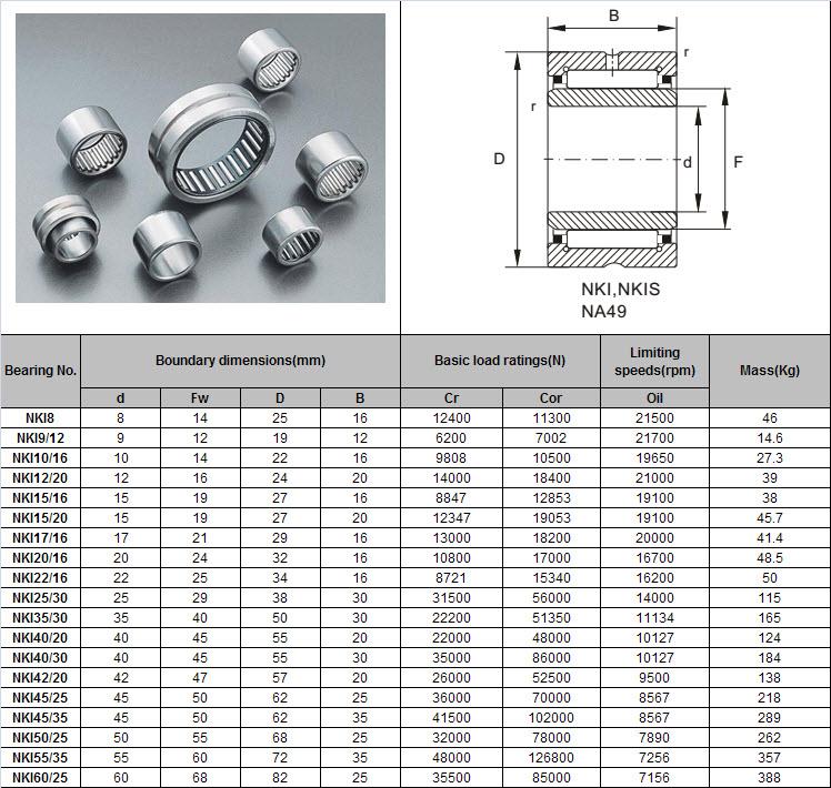 NKI8 | NKI9/12 | NKI10/16 | NKI12/20 | NKI15/16 | NKI15/20 | NKI17/16 | NKI20/16 | NKI22/16 | NKI25/30 | NKI35/30 | NKI40/20 | NKI40/30 | NKI42/20 | NKI45/25 | NKI45/35 | NKI50/25 | NKI55/35 | NKI60/25