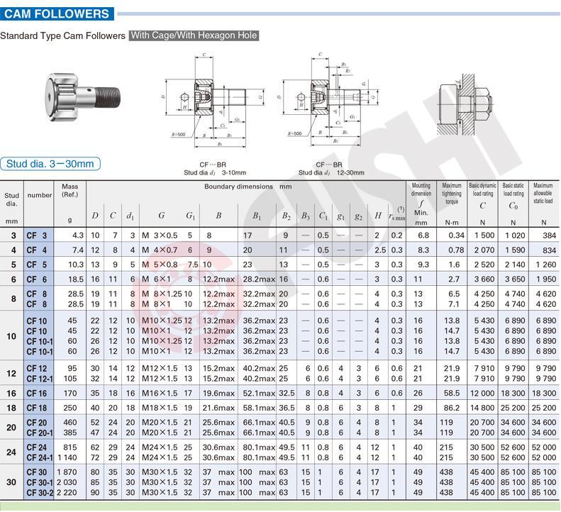 CF 3 | CF 4 | CF 5 | CF 6 | CF 8 | CF 8 | CF10 | CF10 | CF10-1 | CF10-1 | CF12 | CF12-1 | CF16 | CF18 | CF20 | CF 20*1 | CF 24 | CF 24-1 | CF30 | CF 30*1