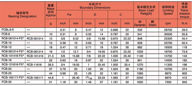 FCBL-8-K | FCB-8 | RCB-061014-FS | FCB-10 | FCB-12 | RCB-081214-FS* | RCB-101416-FS- | FCB-16 | RCB-121616-FS* | FCB-20 | FCB-25 | RCB-162117-FS* | FCB-30