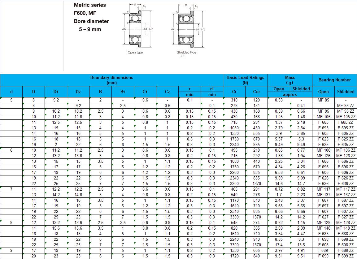MF 85 | MF 95 | MF 105 | F 685 | F 695 | F 605 | F 625 | F 635 | MF 106 | MF 126 | F 686 | F 696 | F 606 | F 626 | F 636 | MF 117 | MF 137 | F 687 | F 697 | F 607 | F 627 | MF 128 | MF 148 | F 688 | F 698 | F 608 | F 689  | F 699