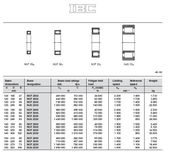NCF2924 | NCF3024 | NCF2224 | NCF2324 | NCF2926 | NCF3026 | NCF2226 |  NCF2326 | NCF2928 | NCF3028 | NCF2228 | NCF2328 | NCF2930 | NCF3030 |  NCF2230 | NJG2330 |