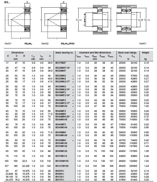 BS17M47 | BS20M47/14 | BS20M47 | BS25M52 | BS25M62 | BS25M62/17 | BS30M2 | BS30M62/16 | BS30M72 | BS30M72/19 | BS35M72 | BS35M72/17 | BS35M100 | BS40M72 | BS40M90 | BS40M90/23 | BS40M100 | BS45M75 | BS45M100 | BS50M90 | BS50M100 | BS55M90 | BS55M100 | BS55M120 |  BS60M120 | BS75M110 | BS100M150 | BS127M180 | NS0781 | BS0931 | BS1501 | BS1751 |