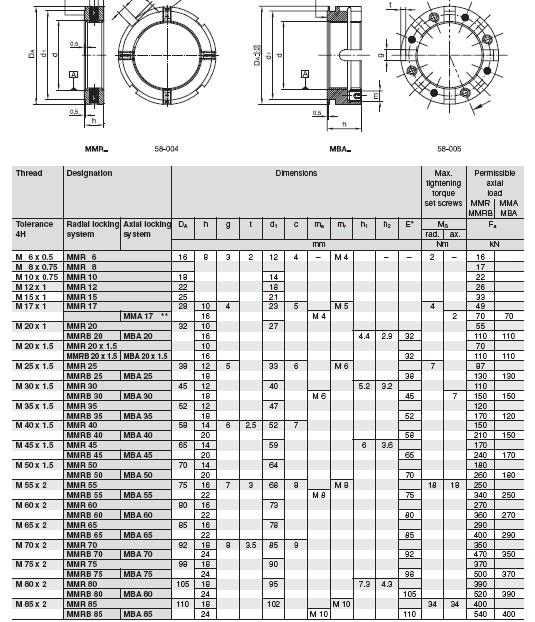 MMR6 |  MMR8 |  MMR10 |  MMR12 |  MMR15 |  MMR17 |  MMR20 |  MMRB20 |  MMR20X1.5 |  MMRB20X1.5 |  MMR25 |  MMRB25 |  MMR30 |  MMRB30 |  MMR35 |  MMRB35 |  MMR40 |  MMRB40 |  MMR45 |  MMRB45 |  MMR50 |  MMRB50 |  MMR55 |  MMRB55 |  MMR60 |  MMRB60 |  MMR65 |  MMRB65 |  MMR70 |  MMRB70 |  MMR75 |  MMRB75 |  MMR80 |  MMRB80 |  MMR85 |  MMRB85 |  MMA17 |  MBA20 |  MBA20X1.5 |  MBA25 |  MBA30 |  MBA35 |  MBA40 |  MBA45 |  MBA50 |  MBA55 |  MBA60 |  MBA65 |  MMR70 |  MMR75 |  MMR80 |  MMR85 |