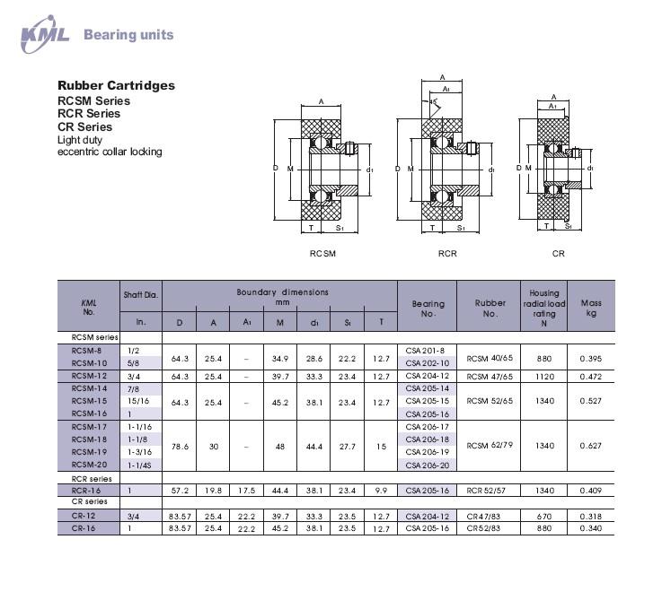 RCSM-8 | RCSM-10 | RCSM-12 | RCSM-14 | RCSM-15 | RCSM-16 | RCSM-17 | RCSM-18 | RCSM-19 | RCSM-20 | RCR-16 | CR-12 | CR-16 |