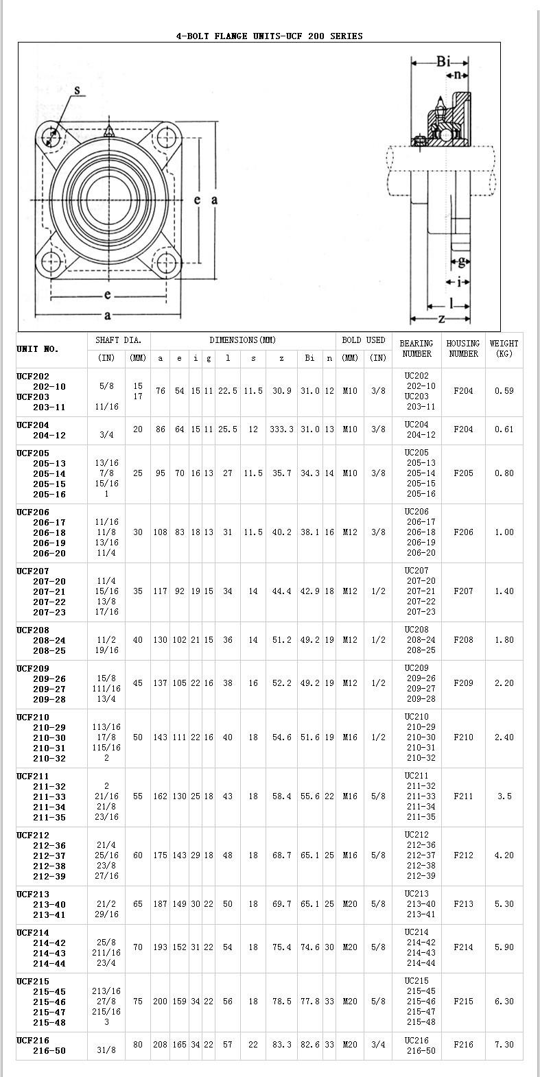 UCF202 |  202-10 |  UCF203 |  203-11 |  UCF204 |  204-12 |  UCF205 |  205-13 |  205-14 |  205-15 |  205-16 |  UCF206 |  206-17 |  206-18 |  206-19 |  206-20 |  UCF207 |  207-20 |  207-21 |  207-22 |  207-23 |  UCF208 |  208-24 |  208-25 |  UCF209 |  209-26 |  209-27 |  209-28 |  UCF210 |  210-29 |  210-30 |  210-31 |  210-32 |  UCF211 |  211-32 |  211-33 |  211-34 |  211-35 |  UCF212 |  212-36 |  212-37 |  212-38 |  212-39 |  UCF213 |  213-40 |  213-41