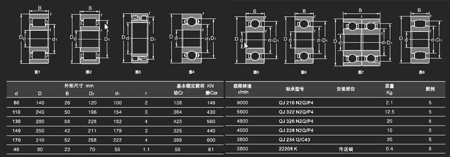 QJ 216 N2Q/P4 |  QJ 322 N2Q/P4 |  QJ 326 N2Q/P4 |   QJ 228 N2Q/P4 |  QJ 234 Q/C43 |  22208K