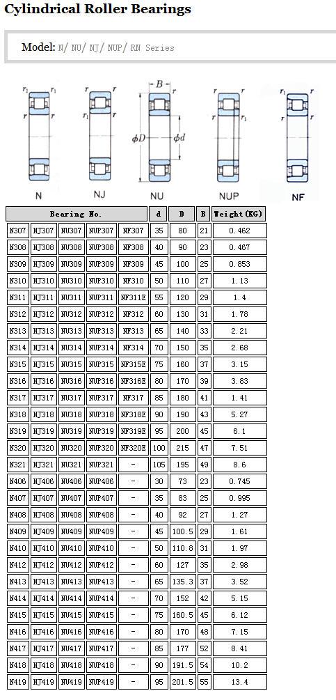 N313 | NJ313 | NU313 | NUP313 | NF313 |  N314 | NJ314 | NU314 | NUP314 | NF314 |  N315 | NJ315 | NU315 | NUP315 | NF315E |  N316 | NJ316 | NU316 | NUP316 | NF316E |  N317 | NJ317 | NU317 | NUP317 | NF317 |  N318 | NJ318 | NU318 | NUP318 | NF318E |  N319 | NJ319 | NU319 | NUP319 | NF319E |  N320 | NJ320 | NU320 | NUP320 | NF320E |  N321 | NJ321 | NU321 | NUP321 | - N406 | NJ406 | NU406 | NUP406 | - N407 | NJ407 | NU407 | NUP407 | - N408 | NJ408 | NU408 | NUP408 | - N409 | NJ409 | NU409 | NUP409 | - N410 | NJ410 | NU410 | NUP410 | - N412 | NJ412 | NU412 | NUP412 | - N413 | NJ413 | NU413 | NUP413 | - N414 | NJ414 | NU414 | NUP414 | - N415 | NJ415 | NU415 | NUP415 | - N416 | NJ416 | NU416 | NUP416 | - N417 | NJ417 | NU417 | NUP417 | - N418 | NJ418 | NU418 | NUP418 | - N419 | NJ419 | NU419NUP419 |