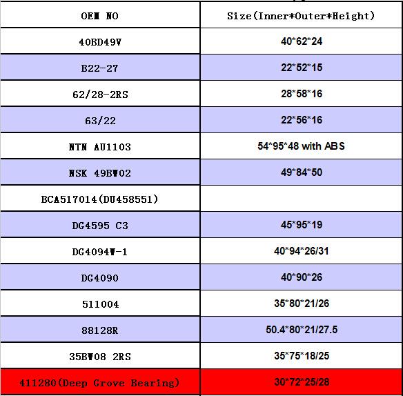 DG358028WRS |  DG3062DWRS |  6007D77.7ZZ |  88508 2RS |  6007D90ZZ |  63/32 |  63/32 |  63/28 2RS |  60/28 2RS |  5306/32 |  HR6206 |  6307 M27  |  32BD4718DVK |  32BG05ST-2DST6 |