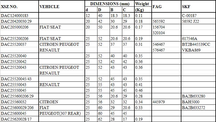 DAC124000183 |  DAC20420030/29 |  DAC205000206 | FIAT/SEAT |   DAC255200206 | FIAT/SEAT |  DAC25520037 | CITROEN/PEUGEOT |  RENAULT |  DAC25520040 |  DAC25520042 |  DAC25520043 | CITROEN/PEUGEOT |  RENAULT |  DAC25520045/43 |  DAC25550043 | RENAULT |  DAC25550045 |  DAC255600206/29 |  DAC25560032 | CITROEN |  DAC25600029/206 | FIAT |  DAC25600045 | PEUGEOT(307 REAR) |  DAC25620028/17 |