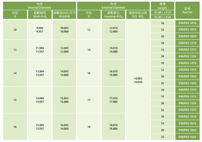 E90/E92 1010 |  E90/E92 1015 |  E90/E92 1020 |  E90/E92 1210 |  E90/E92 1215 |  E90/E92 1220 |  E90/E92 1410 |  E90/E92 1415 |  E90/E92 1420 |  E90/E92 1425 |  E90/E92 1510 |  E90/E92 1515 |  E90/E92 1520 |  E90/E92 1525 |  E90/E92 1610 |  E90/E92 1615 |  E90/E92 1620 |  E90/E92 1625