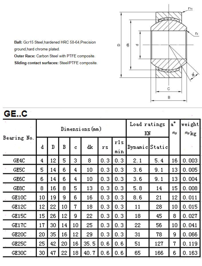 GE4C |  GE5C |  GE6C |  GE8C |  GE10C |  GE12C |  GE15C |  GE17C |  GE20C |  GE25C |  GE30C