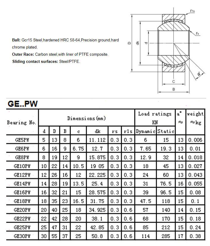 GE5PW |  GE6PW |  GE8PW |  GE10PW |  GE12PW |  GE14PW |  GE16PW |  GE18PW |  GE20PW |  GE22PW |  GE25PW |  GE30PW