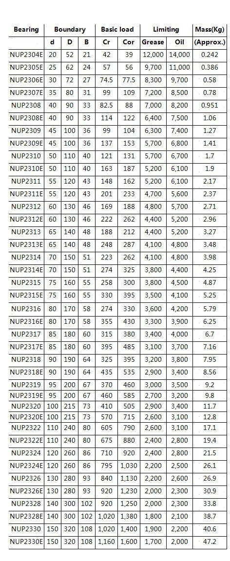 NUP2304E |  NUP2305E |  NUP2306E |  NUP2307E |  NUP2308 |  NUP2308E |  NUP2309 |  NUP2309E |  NUP2310 |  NUP2310E |  NUP2311 |  NUP2311E |  NUP2312 |  NUP2312E |  NUP2313 |  NUP2313E |  NUP2314 |  NUP2314E |  NUP2315 |  NUP2315E |  NUP2316 |  NUP2316E |  NUP2317 |  NUP2317E |  NUP2318 |  NUP2318E |  NUP2319 |  NUP2319E |  NUP2320 |  NUP2320E |  NUP2322 |  NUP2322E |  NUP2324 |  NUP2324E |  NUP2326 |  NUP2326E |  NUP2328 |  NUP2328E |  NUP2330 |  NUP2330E |