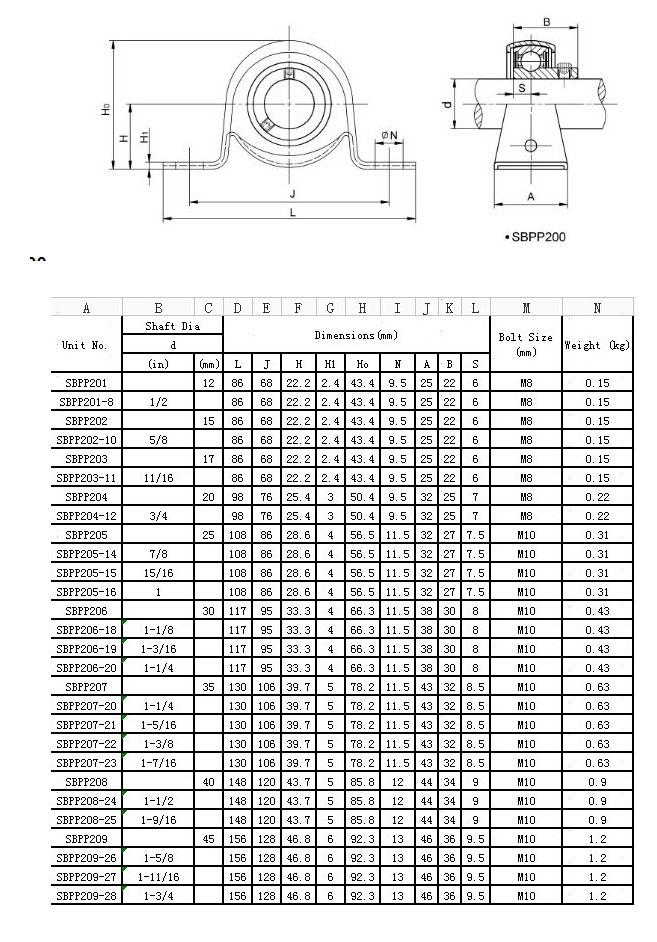 SBPP201 |  SBPP201-8 |  SBPP202 |  SBPP202-10 |  SBPP203 |  SBPP203-11 |  SBPP204 |  SBPP204-12 |  SBPP205 |  SBPP205-14 |  SBPP205-15 |  SBPP205-16 |  SBPP206 |  SBPP206-18 |  SBPP206-19 |  SBPP206-20 |  SBPP207 |  SBPP207-20 |  SBPP207-21 |  SBPP207-22 |  SBPP207-23 |  SBPP208 |  SBPP208-24 |  SBPP208-25 |  SBPP209 |  SBPP209-26 |  SBPP209-27 |  SBPP209-28 |