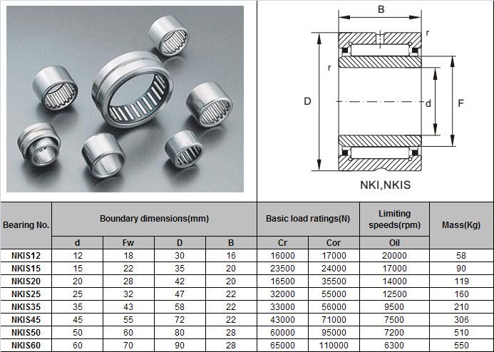 NKIS12 | NKIS15 | NKIS20 | NKIS25 | NKIS35 | NKIS45 | NKIS50 | NKIS60号
