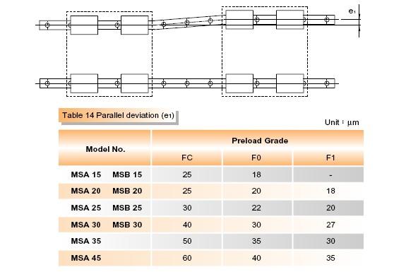 MSA15 | MSB15 | MSA20 | MSB20 | MSA25 | MSB25 |  MSA30 | MSB30 | MSA35 | MSA45 |