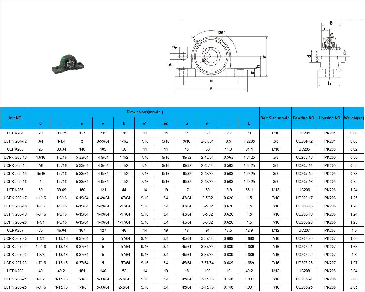 UCPK204 | UCPK 204-12 | UCPK205 | UCPK 205-13 | UCPK 205-14 | UCPK 205-15 | UCPK 205-16 | UCPK206 | UCPK 206-17 | UCPK 206-18 | UCPK 206-19 | UCPK 206-20 | UCPK207 | UCPK 207-20 | UCPK 207-21 | UCPK 207-22 | UCPK 207-23 | UCPK208 | UCPK 208-24 | UCPK 208-25