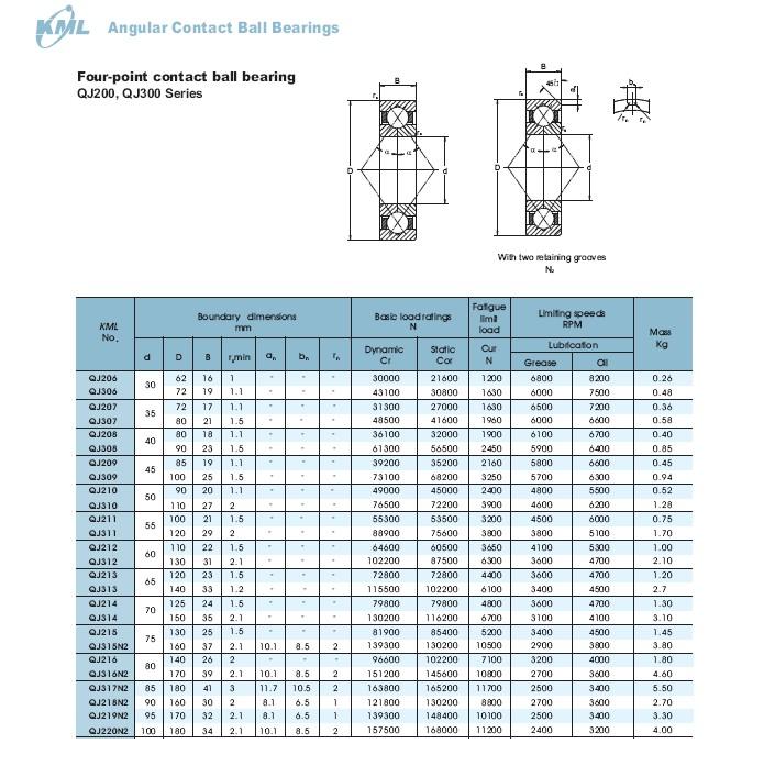 QJ206 | QJ306 | QJ207 | QJ307 | QJ208 | QJ308 | QJ209 | QJ309 | QJ210 | QJ310 | QJ211 | QJ311 | QJ212 | QJ312 | QJ213 | QJ313 | QJ214 | QJ314 | QJ215 | QJ315N2 | QJ317N2 | QJ218N2 | QJ219N2 | QJ220N2 |