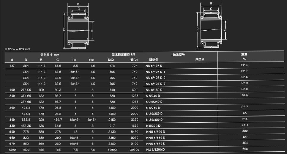NU 6/127 D |  NU 6/127 D-1 |  NU 6/127 D-2 |  NU 6/127 D-3 |  NU 6/160 D |  N 6/240 D |  NU 6/240 D |   N 6 260/D |  NU 6/260 D |  NU 6/300 D | N 6/320 D |  NNU 6/600 D |  NNU 6/650 D |  NNU6/670 D |  NU 6/1200 D
