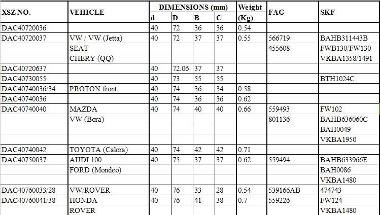 DAC40720036 |  DAC40720037 | VW / VW (Jetta) | 566719 | BAHB311443B |  SEAT | 455608 | FWB130/FW130   |  CHERY (QQ) | VKBA1358/1491 |  DAC40720637 |  DAC40730055 | BTH1024C |  DAC40740036/34 | PROTON front |  DAC40740036 |  DAC40740040 | MAZDA | 559493 | FW102      |  VW (Bora) | 801136 | BAHB636060C |  BAH0049 |  VKBA1950 |  DAC40740042 | TOYOTA (Calora) |  DAC40750037 | AUDI 100 | 559494 | BAHB633966E                                 |  FORD (Mondeo) | BAH0086 |  VKBA1480 |  DAC40760033/28 | VW/ROVER | 539166AB | 474743 |  DAC40760041/38 | HONDA | 559226 | FW124       |  ROVER | VKBA1480 |
